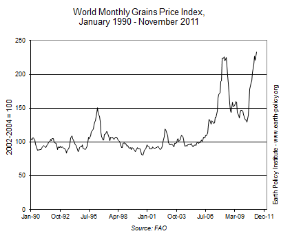 indicator3_2012_GrainPrice