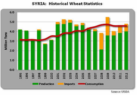Syria_wheat_supply_chart